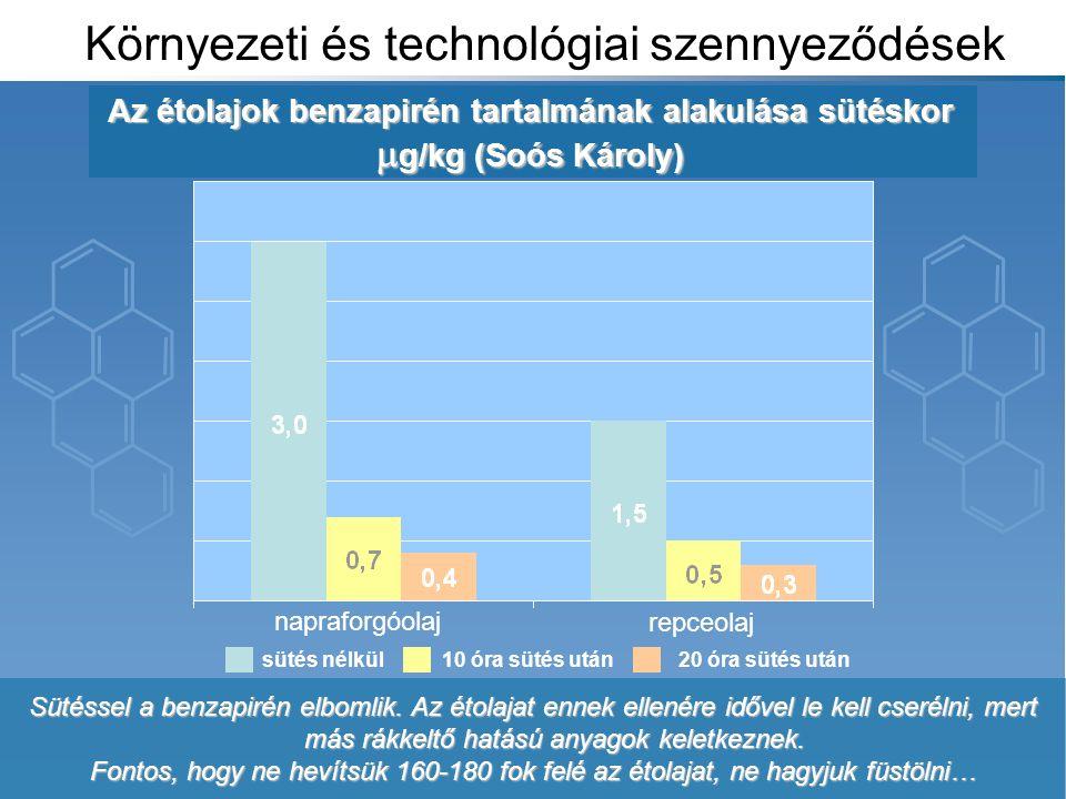 Környezeti és technológiai szennyeződések Az étolajok benzapirén tartalmának alakulása sütéskor  g/kg (Soós Károly) Sütéssel a benzapirén elbomlik.