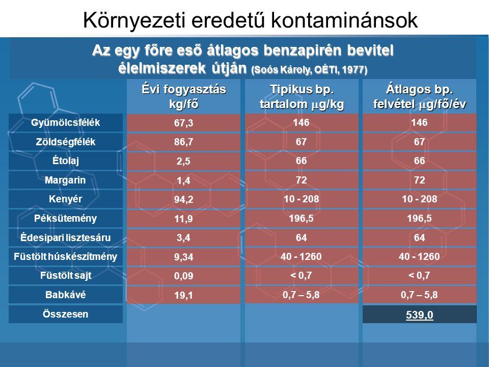 Környezeti eredetű kontaminánsok Az egy főre eső átlagos benzapirén bevitel élelmiszerek útján (Soós Károly, OÉTI, 1977) Tipikus bp.