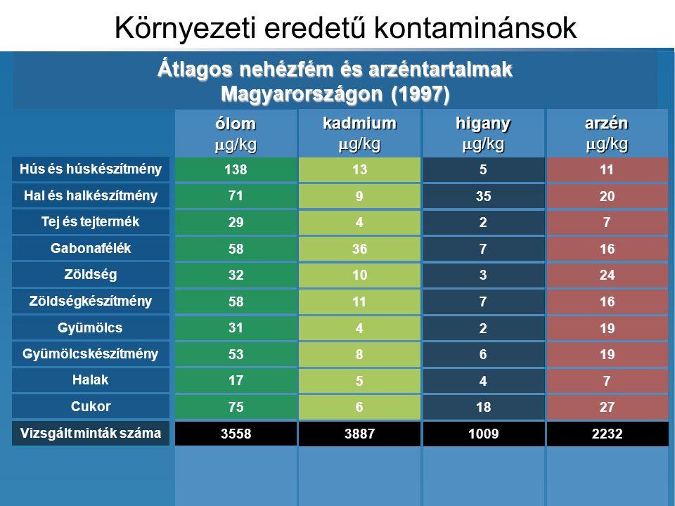 Környezeti eredetű kontaminánsok Átlagos nehézfém és arzéntartalmak Magyarországon (1997) ólom  g/kg 138 71 29 58 32 58 31 53 17 75 Hús és húskészítmény Hal és halkészítmény Tej és tejtermék Gabonafélék Zöldség Zöldségkészítmény Gyümölcs Gyümölcskészítmény Halak Cukor Vizsgált minták száma kadmium  g/kg 13 9 4 36 10 11 4 8 5 6 higany  g/kg 5 35 2 7 3 7 2 6 4 18 arzén  g/kg 11 20 7 16 24 16 19 7 27 3558 388710092232