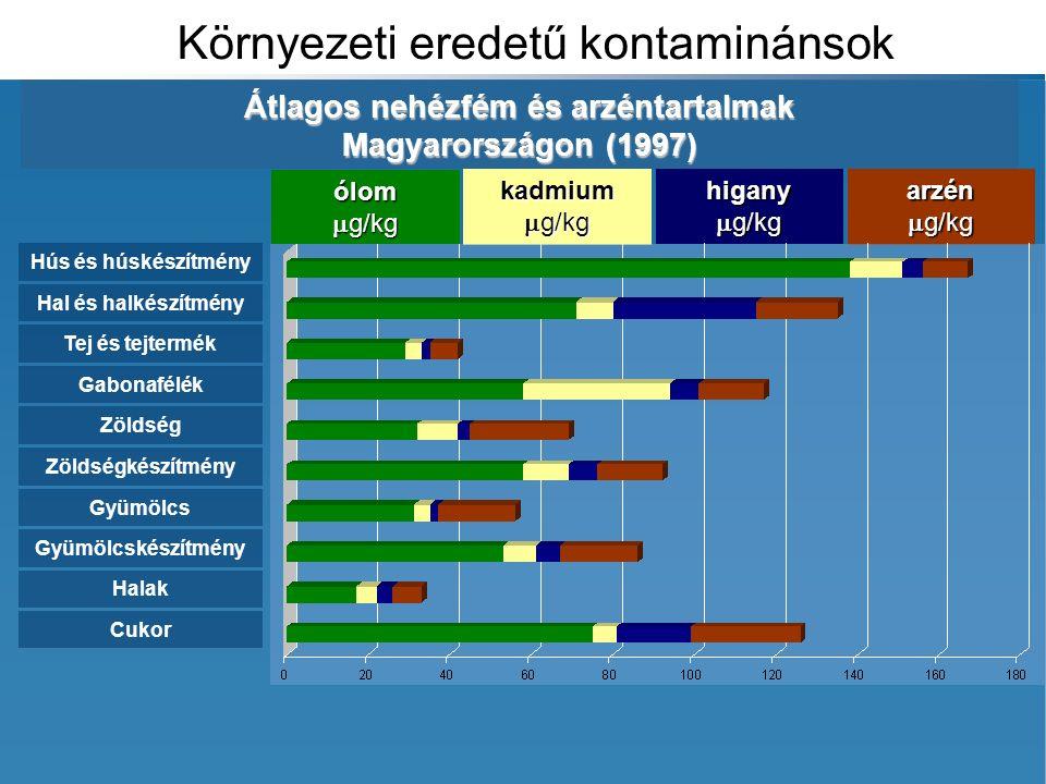 kadmium  g/kg higany arzén Környezeti eredetű kontaminánsok Hús és húskészítmény Hal és halkészítmény Tej és tejtermék Gabonafélék Zöldség Zöldségkészítmény Gyümölcs Gyümölcskészítmény Halak Cukor ólom  g/kg Átlagos nehézfém és arzéntartalmak Magyarországon (1997)