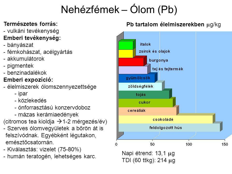 Nehézfémek – Ólom (Pb) Természetes forrás: - vulkáni tevékenység Emberi tevékenység: - bányászat - fémkohászat, acélgyártás - akkumulátorok - pigmentek - benzinadalékok Emberi expozíció: - élelmiszerek ólomszennyezettsége - ipar - közlekedés - ónforrasztású konzervdoboz - mázas kerámiaedények (citromos tea kioldja  1-2 mérgezés/év) - Szerves ólomvegyületek a bőrön át is felszívódnak.