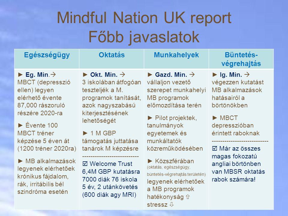 Mindful Nation UK report Főbb javaslatok EgészségügyOktatásMunkahelyekBüntetés- végrehajtás ► Eg.