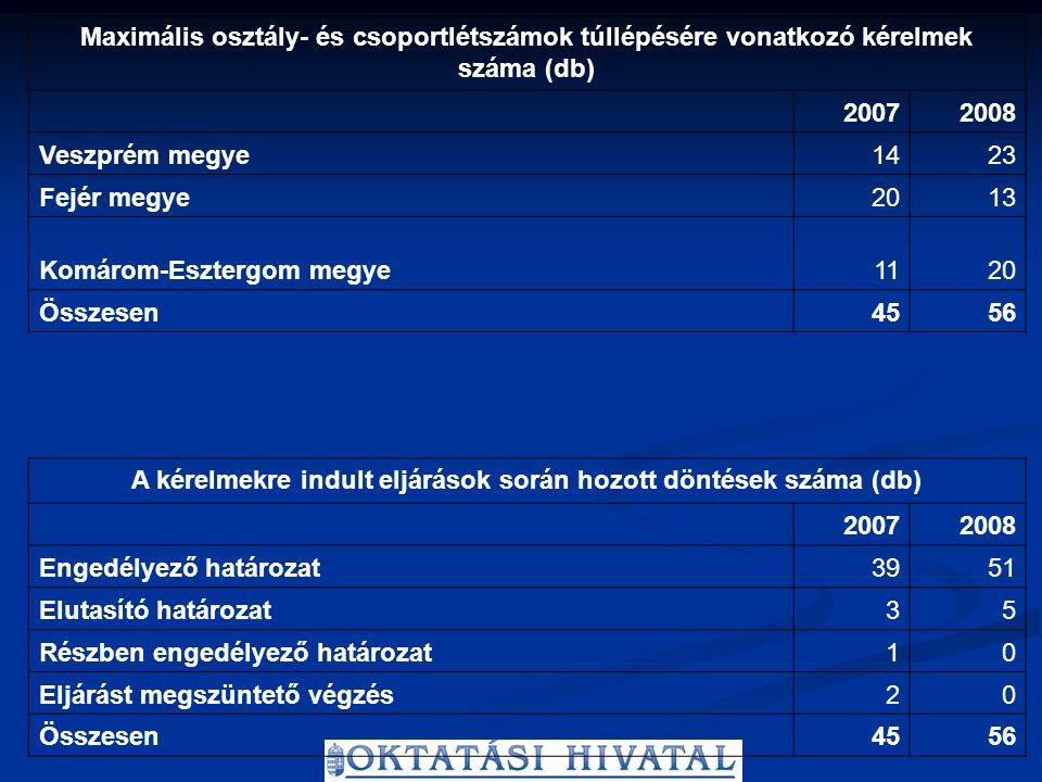 Maximális osztály- és csoportlétszámok túllépésére vonatkozó kérelmek száma (db) 20072008 Veszprém megye1423 Fejér megye2013 Komárom-Esztergom megye1120 Összesen4556 A kérelmekre indult eljárások során hozott döntések száma (db) 20072008 Engedélyező határozat3951 Elutasító határozat35 Részben engedélyező határozat10 Eljárást megszüntető végzés20 Összesen4556