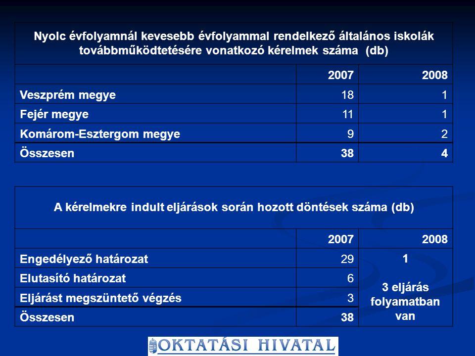 Nyolc évfolyamnál kevesebb évfolyammal rendelkező általános iskolák továbbműködtetésére vonatkozó kérelmek száma (db) 20072008 Veszprém megye181 Fejér megye111 Komárom-Esztergom megye92 Összesen384 A kérelmekre indult eljárások során hozott döntések száma (db) 20072008 Engedélyező határozat29 1 3 eljárás folyamatban van Elutasító határozat6 Eljárást megszüntető végzés3 Összesen38