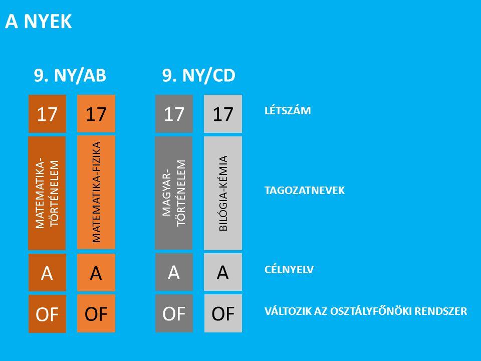 9. NY/AB MATEMATIKA-FIZIKA 17 MATEMATIKA- TÖRTÉNELEM 17 A A OF 9.