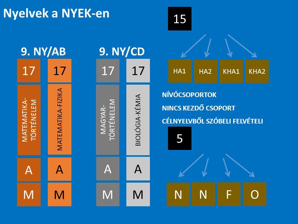 9. NY/AB 17 A A M M 9.