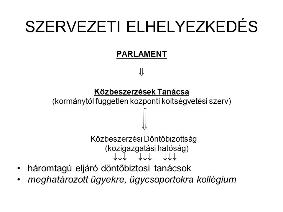 SZERVEZETI ELHELYEZKEDÉS PARLAMENT  Közbeszerzések Tanácsa (kormánytól független központi költségvetési szerv) Közbeszerzési Döntőbizottság (közigazg