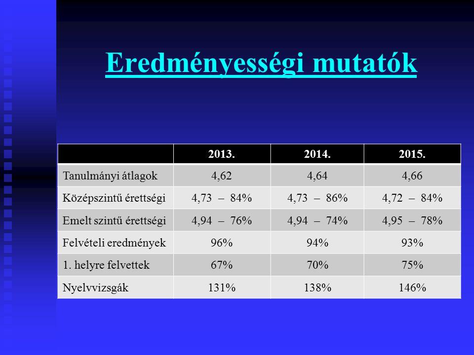 OKTV eredmények 1986-2013 Német nyelv 1.Német nyelv 1.