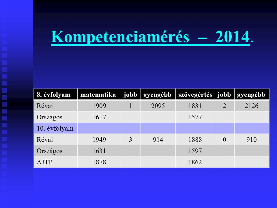 Kompetenciamérés – 2014. 8. évfolyammatematikajobbgyengébbszövegértésjobbgyengébb Révai190912095183122126 Országos16171577 10. évfolyam Révai194939141