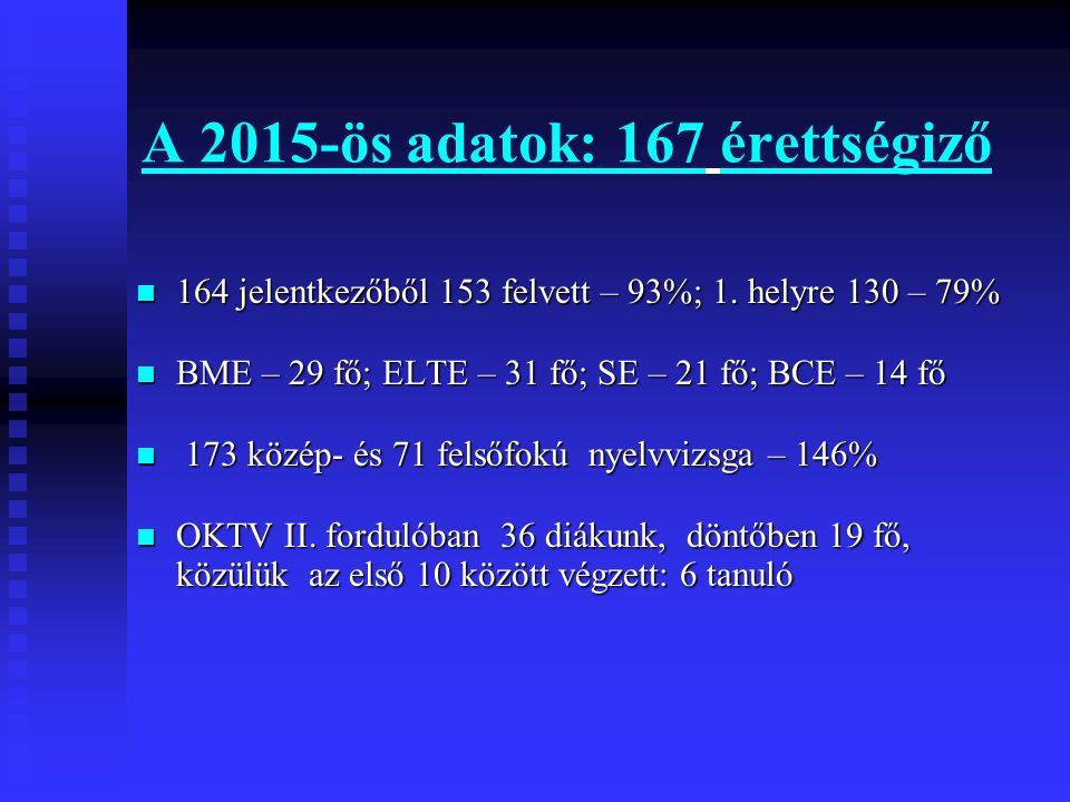 A 2015-ös adatok: 167 érettségiző 164 jelentkezőből 153 felvett – 93%; 1. helyre 130 – 79% 164 jelentkezőből 153 felvett – 93%; 1. helyre 130 – 79% BM