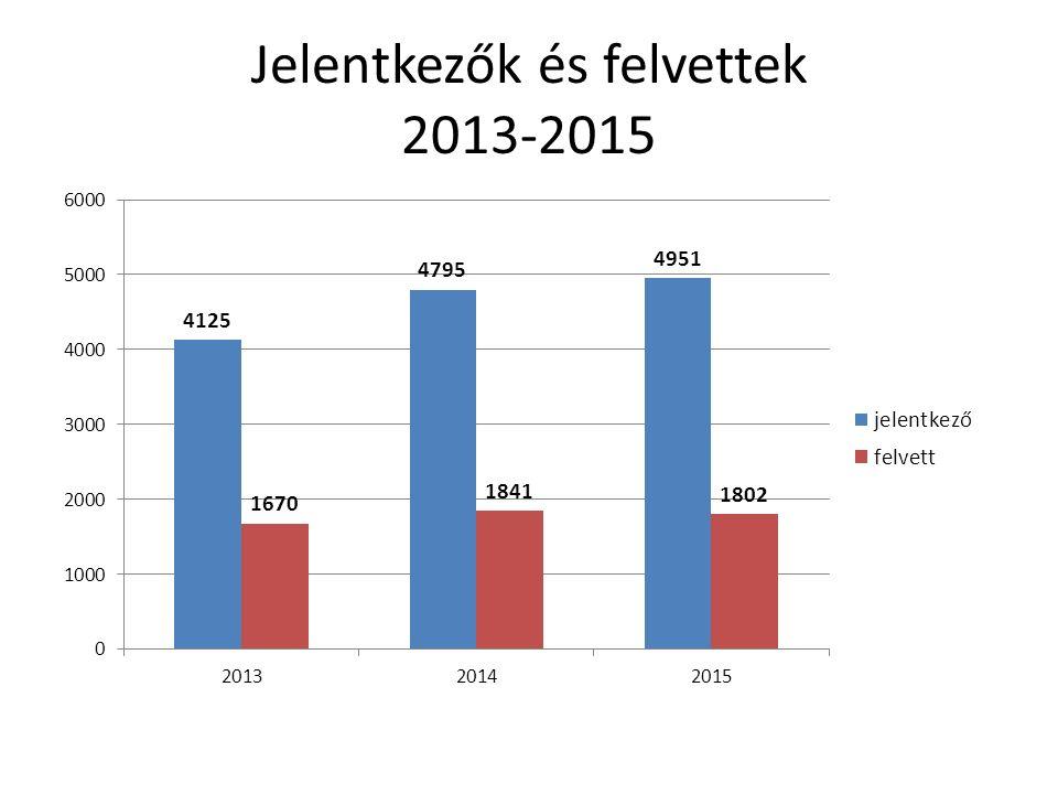 Jelentkezők és felvettek 2013-2015