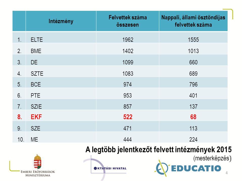 Intézmény Felvettek száma összesen Nappali, állami ösztöndíjas felvettek száma 1.ELTE19621555 2.BME14021013 3.DE1099660 4.SZTE1083689 5.BCE974796 6.PT