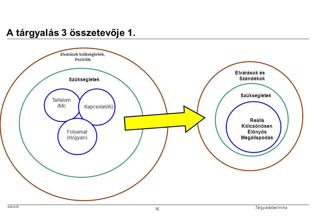 2008.02.05. Tárgyalástechnika 16 A tárgyalás 3 összetevője 1. Szükségletek Tartalom (Mi) Kapcsolat(Ki) Folyamat (Hogyan) Elvárások és Szándékok Szüksé