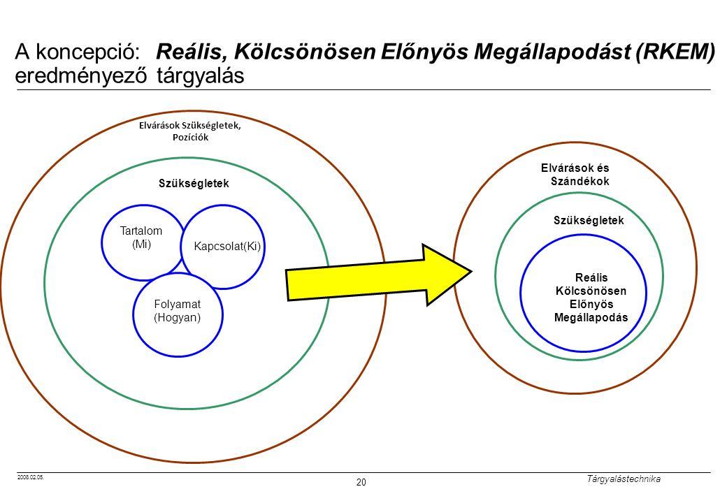 2008.02.05. Tárgyalástechnika 20 A koncepció: Reális, Kölcsönösen Előnyös Megállapodást (RKEM) eredményező tárgyalás Szükségletek Tartalom (Mi) Kapcso