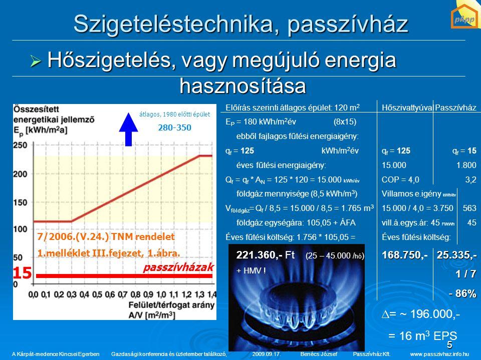 5 7/2006.(V.24.) TNM rendelet 1.melléklet III.fejezet, 1.ábra. Szigeteléstechnika, passzívház  Hőszigetelés, vagy megújuló energia hasznosítása A Kár