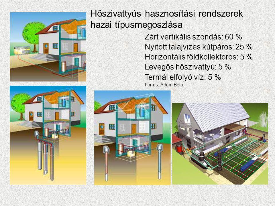 Hőszivattyús hasznosítási rendszerek hazai típusmegoszlása Zárt vertikális szondás: 60 % Nyitott talajvizes kútpáros: 25 % Horizontális földkollektoro