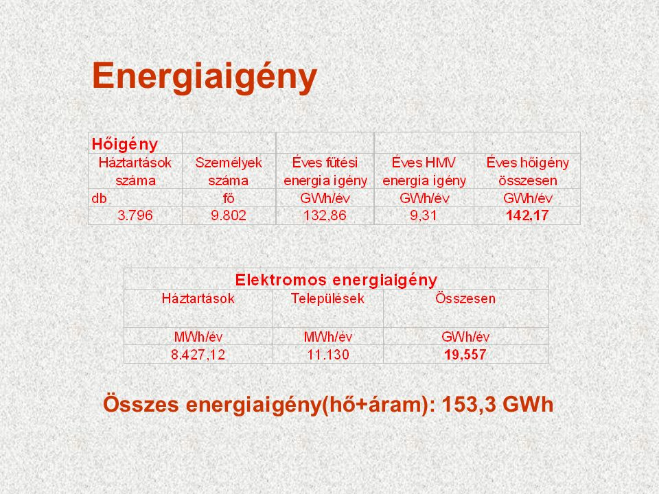 Energiaigény Összes energiaigény(hő+áram): 153,3 GWh