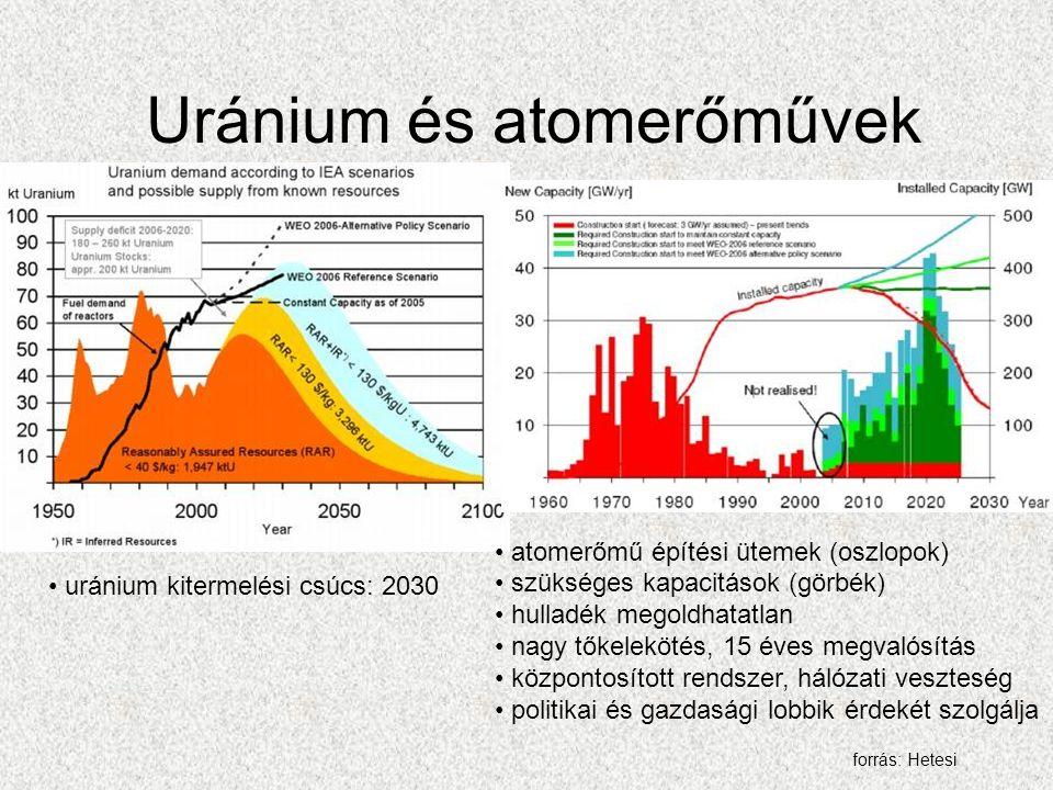Uránium és atomerőművek uránium kitermelési csúcs: 2030 atomerőmű építési ütemek (oszlopok) szükséges kapacitások (görbék) hulladék megoldhatatlan nagy tőkelekötés, 15 éves megvalósítás központosított rendszer, hálózati veszteség politikai és gazdasági lobbik érdekét szolgálja forrás: Hetesi
