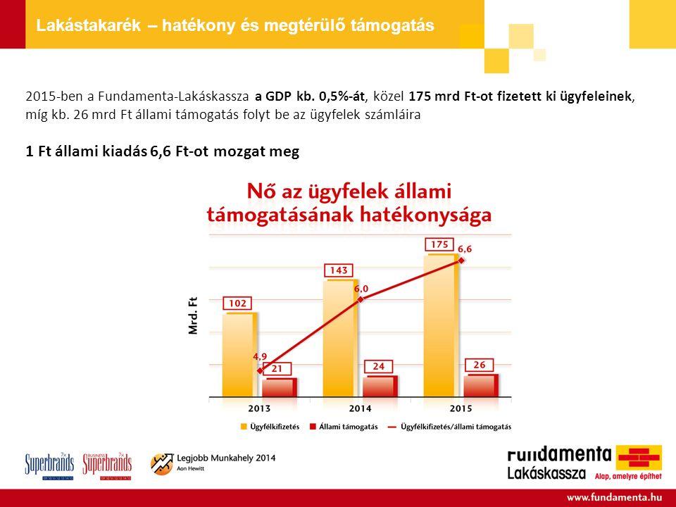 2015-ben a Fundamenta-Lakáskassza a GDP kb.