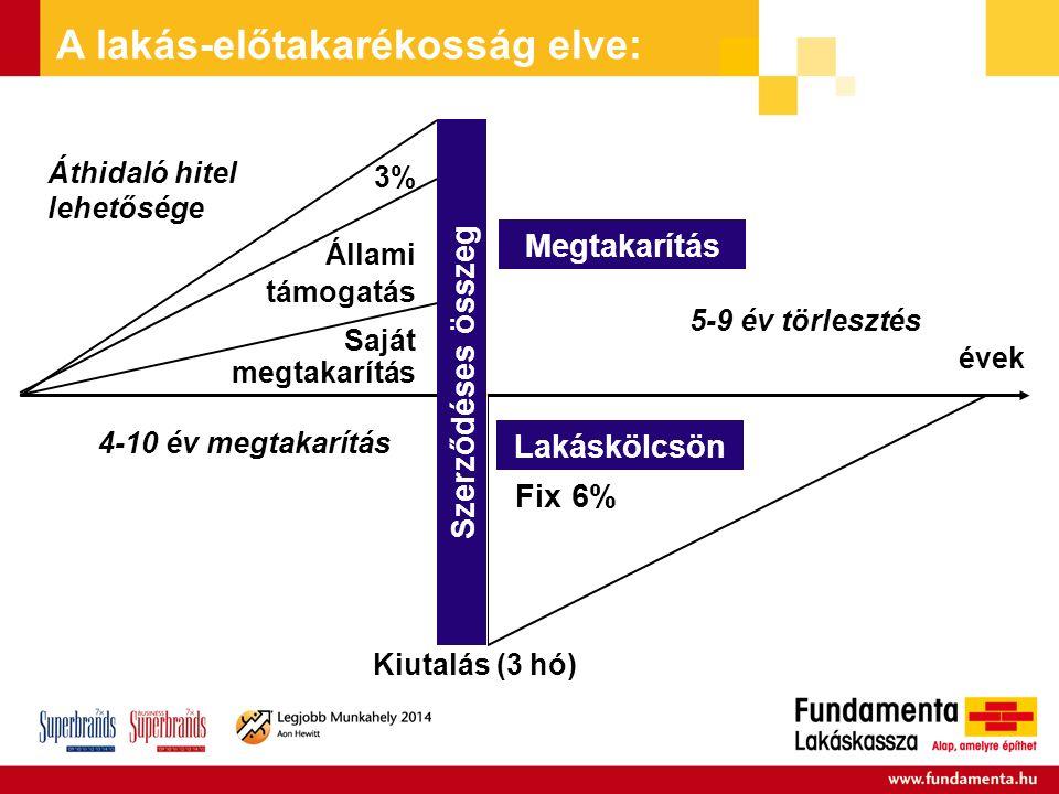 Saját megtakarítás Állami támogatás 3% Lakáskölcsön 4-10 év megtakarítás évek Megtakarítás Fix 6% Szerződéses összeg Kiutalás (3 hó) A lakás-előtakarékosság elve: 5-9 év törlesztés Áthidaló hitel lehetősége