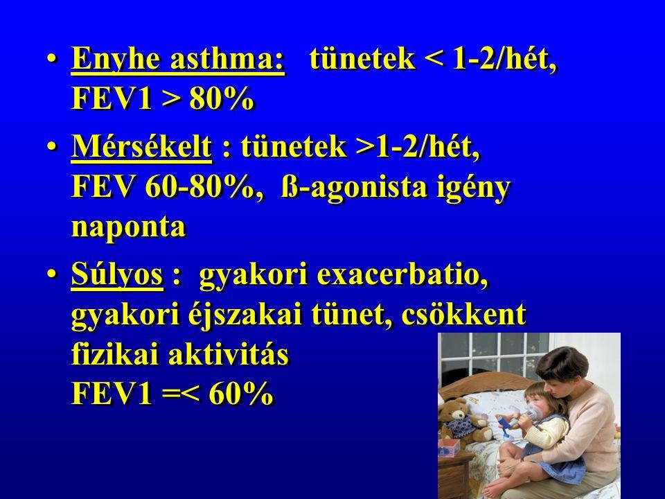 Enyhe asthma: tünetek 80% Mérsékelt : tünetek >1-2/hét, FEV 60-80%, ß-agonista igény naponta Súlyos : gyakori exacerbatio, gyakori éjszakai tünet, csökkent fizikai aktivitás FEV1 =< 60% Enyhe asthma: tünetek 80% Mérsékelt : tünetek >1-2/hét, FEV 60-80%, ß-agonista igény naponta Súlyos : gyakori exacerbatio, gyakori éjszakai tünet, csökkent fizikai aktivitás FEV1 =< 60%