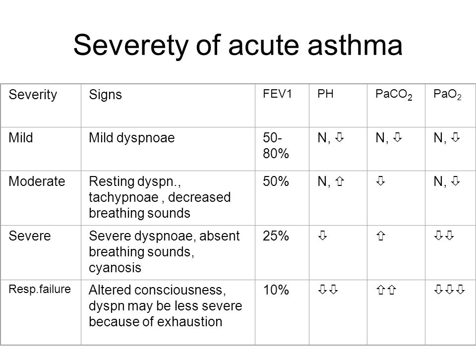 Severety of acute asthma SeveritySigns FEV1PHPaCO 2 PaO 2 MildMild dyspnoae50- 80% N,  ModerateResting dyspn., tachypnoae, decreased breathing sounds 50%N,   N,  SevereSevere dyspnoae, absent breathing sounds, cyanosis 25%  Resp.failure Altered consciousness, dyspn may be less severe because of exhaustion 10% 