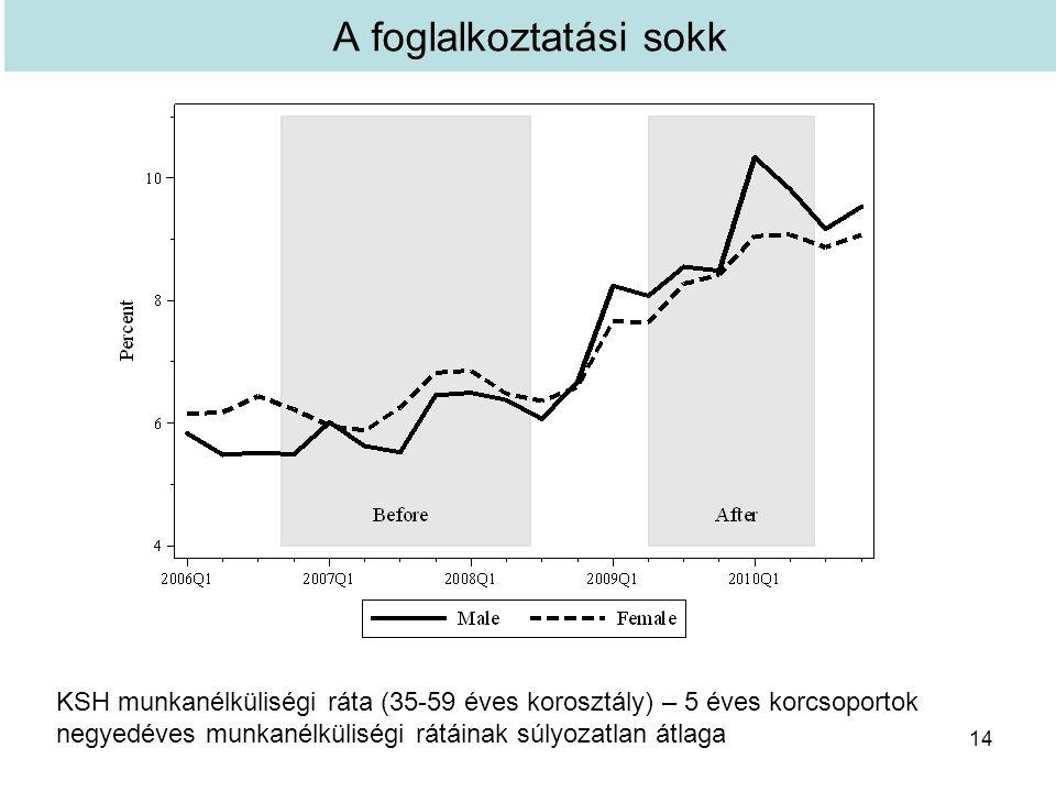 A foglalkoztatási sokk 14 KSH munkanélküliségi ráta (35-59 éves korosztály) – 5 éves korcsoportok negyedéves munkanélküliségi rátáinak súlyozatlan átlaga