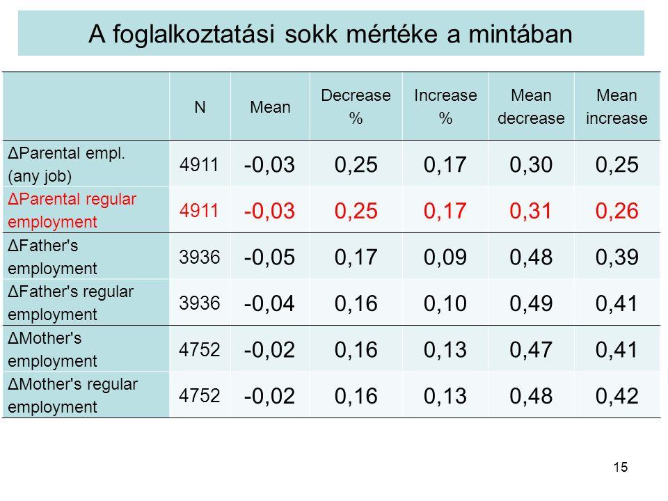 A foglalkoztatási sokk mértéke a mintában 15 NMean Decrease % Increase % Mean decrease Mean increase ΔParental empl.