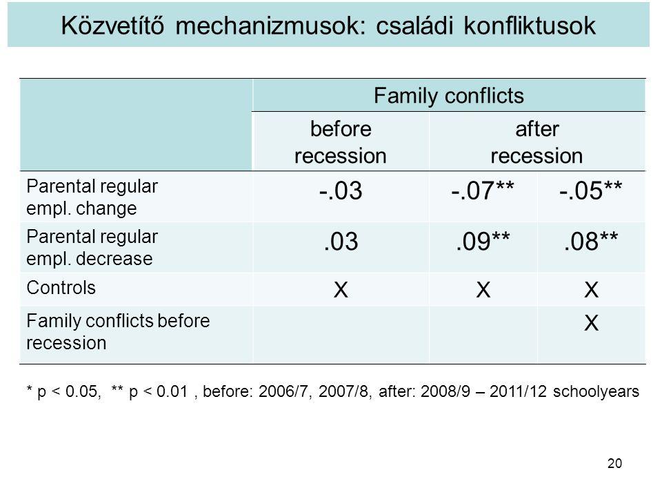 Közvetítő mechanizmusok: családi konfliktusok 20 * p < 0.05, ** p < 0.01, before: 2006/7, 2007/8, after: 2008/9 – 2011/12 schoolyears Family conflicts before recession after recession Parental regular empl.