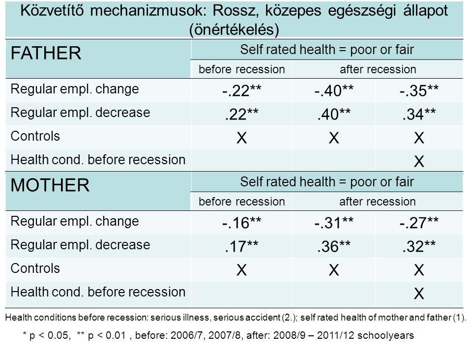 Közvetítő mechanizmusok: Rossz, közepes egészségi állapot (önértékelés) * p < 0.05, ** p < 0.01, before: 2006/7, 2007/8, after: 2008/9 – 2011/12 schoolyears Health conditions before recession: serious illness, serious accident (2.); self rated health of mother and father (1).