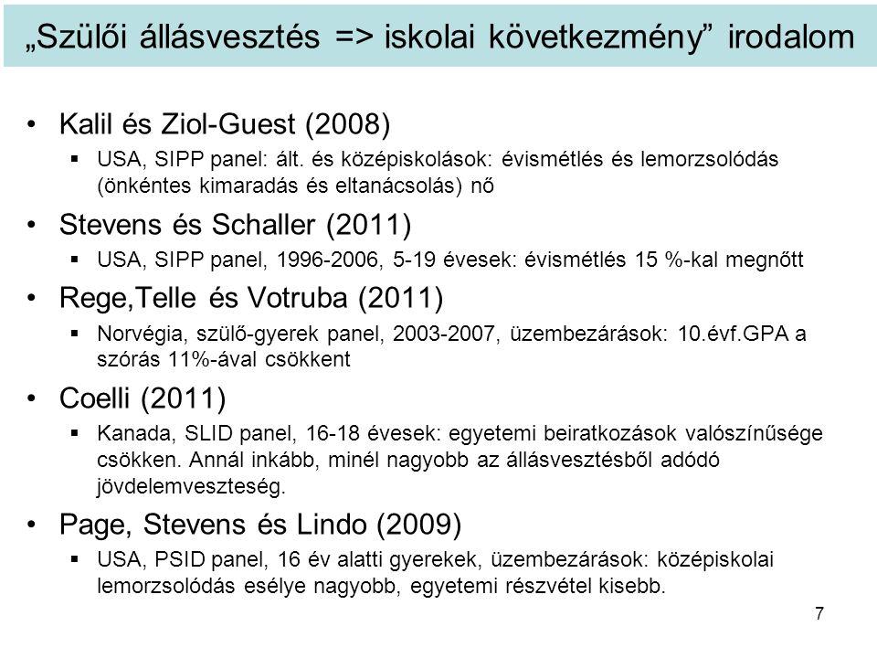 """""""Szülői állásvesztés => iskolai következmény irodalom Kalil és Ziol-Guest (2008)  USA, SIPP panel: ált."""