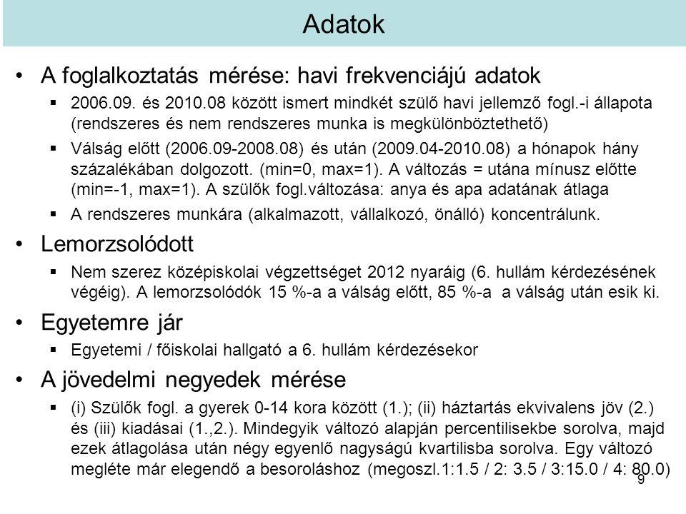 Adatok A foglalkoztatás mérése: havi frekvenciájú adatok  2006.09.