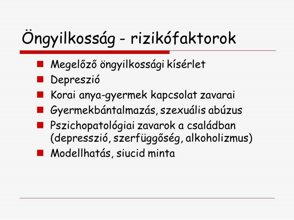 Öngyilkosság - rizikófaktorok Megelőző öngyilkossági kísérlet Depreszió Korai anya-gyermek kapcsolat zavarai Gyermekbántalmazás, szexuális abúzus Pszichopatológiai zavarok a családban (depresszió, szerfüggőség, alkoholizmus) Modellhatás, siucid minta