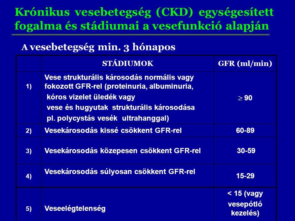 Krónikus vesebetegség (CKD) egységesített fogalma és stádiumai a vesefunkció alapján STÁDIUMOKGFR (ml/min) 1) Vese strukturális károsodás normális vagy fokozott GFR-rel (proteinuria, albuminuria, kóros vizelet üledék vagy vese és hugyutak strukturális károsodása pl.