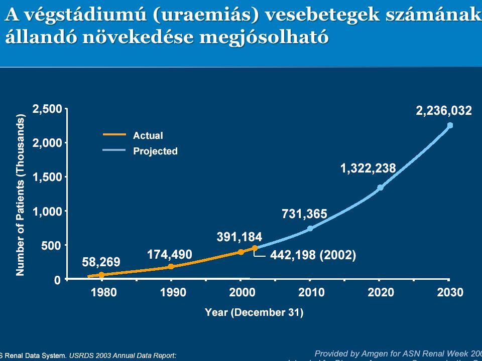 A végstádiumú (uraemiás) vesebetegek számának állandó növekedése megjósolható