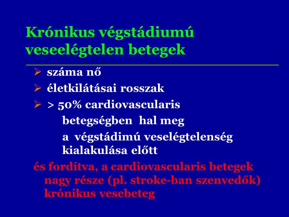 Krónikus végstádiumú veseelégtelen betegek  száma nő  életkilátásai rosszak  > 50% cardiovascularis betegségben hal meg a végstádimú veselégtelenség kialakulása előtt és fordítva, a cardiovascularis betegek nagy része (pl.