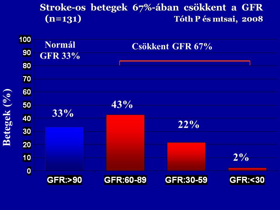 Betegek (%) Stroke-os betegek 67%-ában csökkent a GFR (n=131) Tóth P és mtsai, 2008 (n=131) Tóth P és mtsai, 2008 43% 33% Csökkent GFR 67% Normál GFR