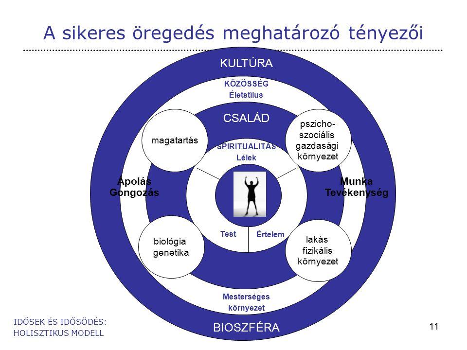 11 A sikeres öregedés meghatározó tényezői IDŐSEK ÉS IDŐSÖDÉS: HOLISZTIKUS MODELL KULTÚRA CSALÁD BIOSZFÉRA magatartás biológia genetika lakás fizikális környezet pszicho- szociális gazdasági környezet SPIRITUALITÁS Lélek Test Értelem Ápolás Gongozás Munka Tevékenység KÖZÖSSÉG Életstílus Mesterséges környezet