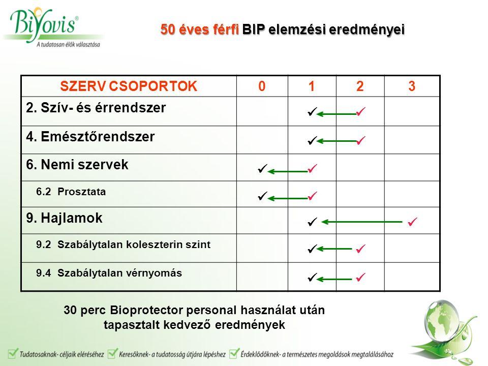 SZERV CSOPORTOK0123 2.Szív- és érrendszer 4. Emésztőrendszer 6.
