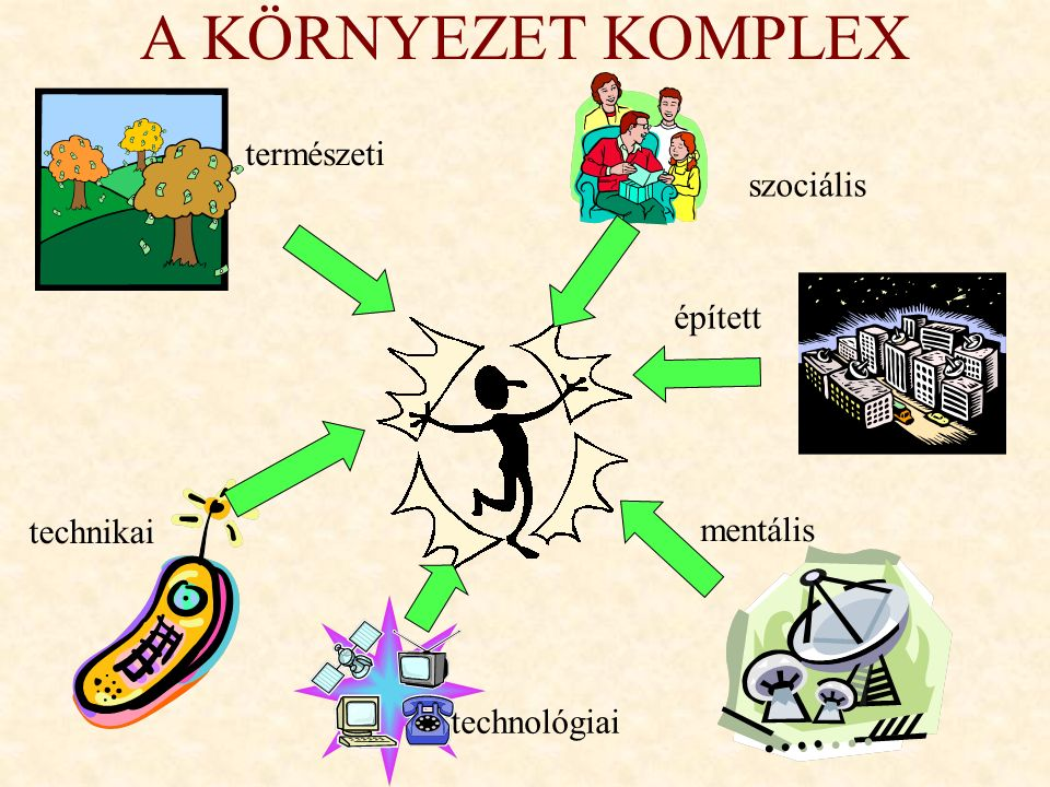 A KÖRNYEZET KOMPLEX természeti technikai épített technológiai szociális mentális