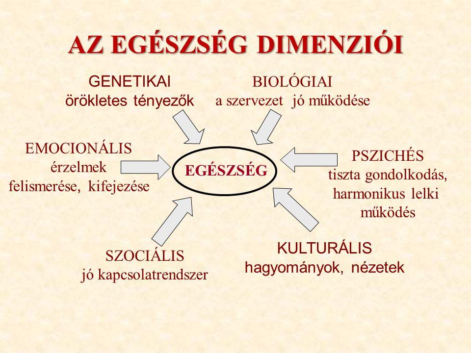 KULTÚRA ÉS ÉLETMŰKÖDÉS egészségügyi tradíciók gyógyító(k) személye intézményrendszer (egészségügy) betegség-pozíció elvárások rendszere kulturális tradíciók egészség-magatartás betegség-magatartás környezeti szuggesztiók élettani tradíciók táplálkozás életforma (életmód) mozgásintenzitás