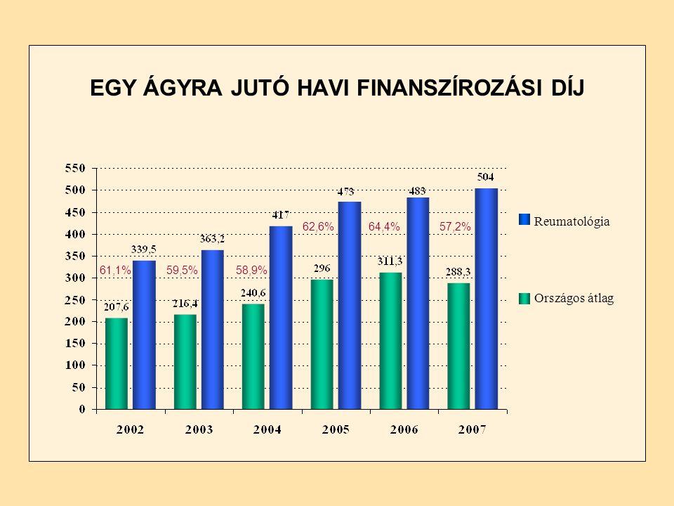 EGY ÁGYRA JUTÓ HAVI FINANSZÍROZÁSI DÍJ Reumatológia Országos átlag 57,2%64,4%62,6% 58,9%59,5%61,1%