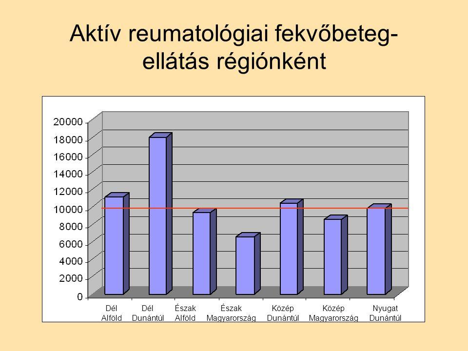 Dél Alföld Dél Dunántúl Észak Alföld Észak Magyarország Közép Dunántúl Közép Magyarország Nyugat Dunántúl Aktív reumatológiai fekvőbeteg- ellátás régiónként