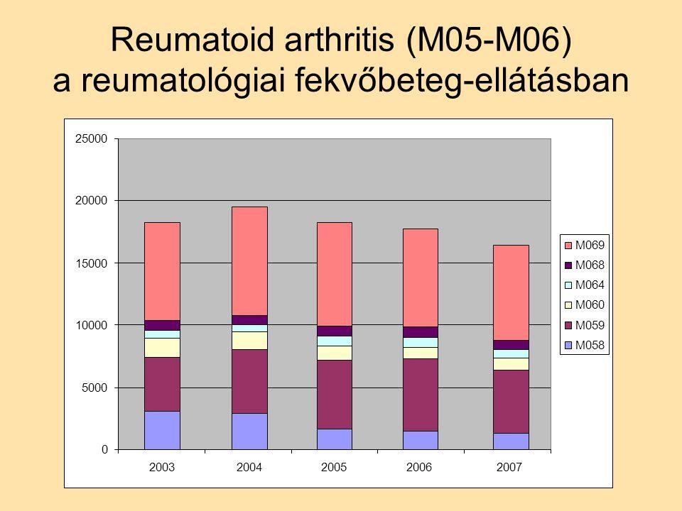Reumatoid arthritis (M05-M06) a reumatológiai fekvőbeteg-ellátásban 0 5000 10000 15000 20000 25000 20072006200520042003 M069 M068 M064 M060 M059 M058