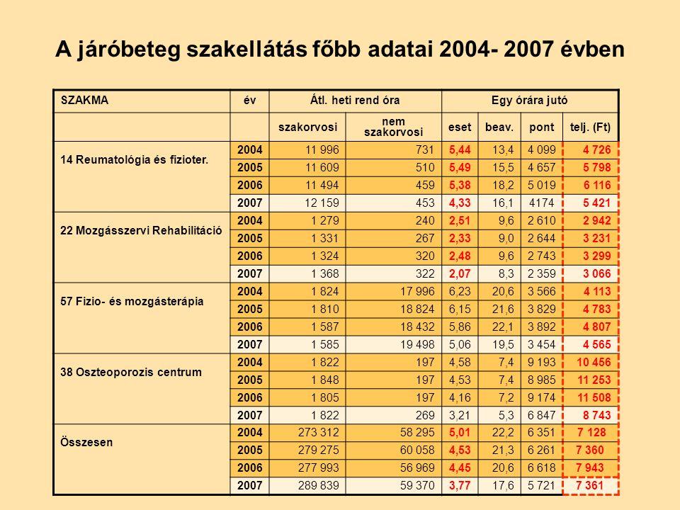 A járóbeteg szakellátás főbb adatai 2004- 2007 évben SZAKMAévÁtl.