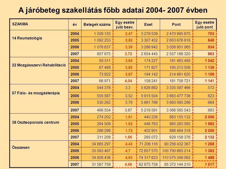 A járóbeteg szakellátás főbb adatai 2004- 2007 évben SZAKMA évBetegek száma Egy esetre jutó beav.