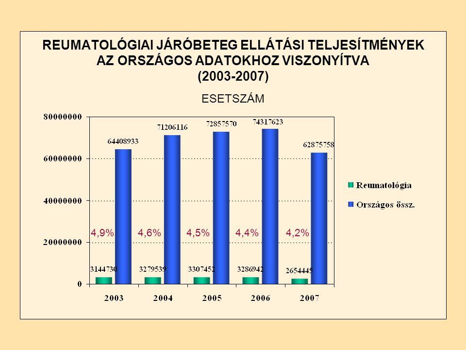 REUMATOLÓGIAI JÁRÓBETEG ELLÁTÁSI TELJESÍTMÉNYEK AZ ORSZÁGOS ADATOKHOZ VISZONYÍTVA (2003-2007) ESETSZÁM 4,9%4,6%4,5%4,4%4,2%
