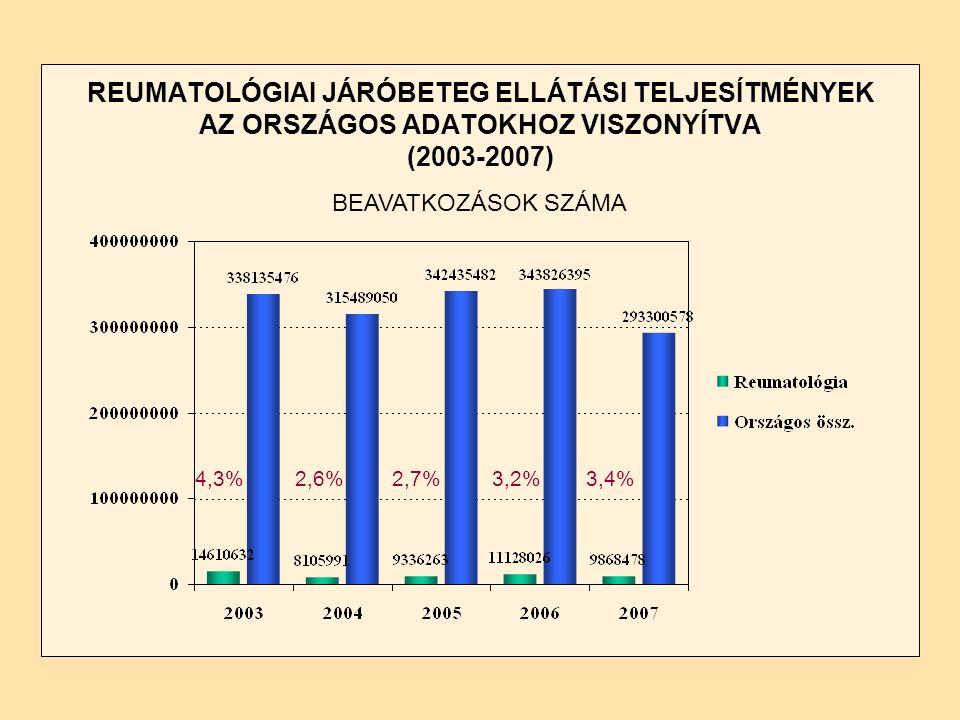 REUMATOLÓGIAI JÁRÓBETEG ELLÁTÁSI TELJESÍTMÉNYEK AZ ORSZÁGOS ADATOKHOZ VISZONYÍTVA (2003-2007) BEAVATKOZÁSOK SZÁMA 4,3%2,6%2,7%3,2%3,4%
