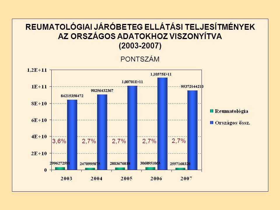 REUMATOLÓGIAI JÁRÓBETEG ELLÁTÁSI TELJESÍTMÉNYEK AZ ORSZÁGOS ADATOKHOZ VISZONYÍTVA (2003-2007) PONTSZÁM 3,6%2,7%