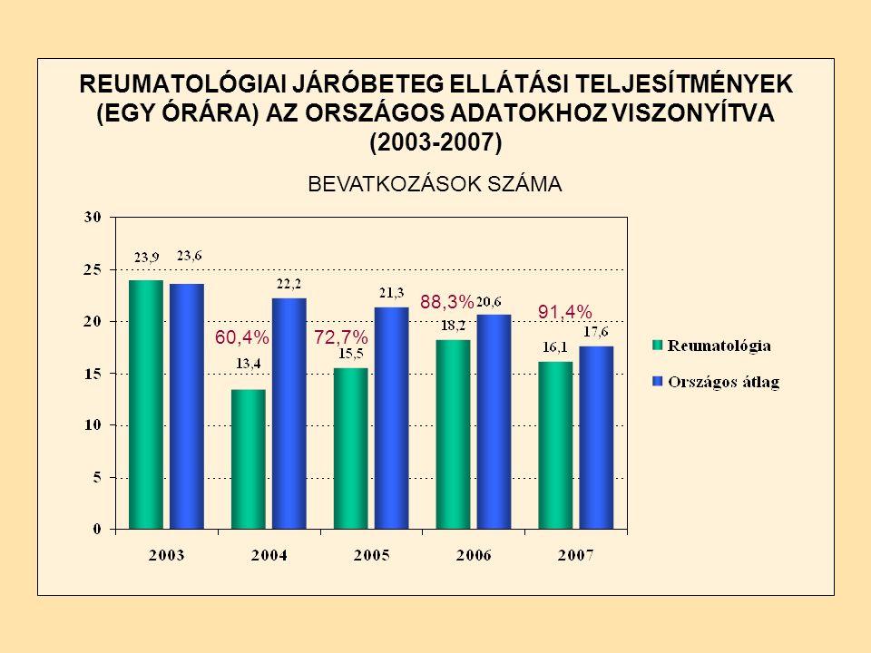REUMATOLÓGIAI JÁRÓBETEG ELLÁTÁSI TELJESÍTMÉNYEK (EGY ÓRÁRA) AZ ORSZÁGOS ADATOKHOZ VISZONYÍTVA (2003-2007) BEVATKOZÁSOK SZÁMA 60,4% 72,7% 88,3% 91,4%